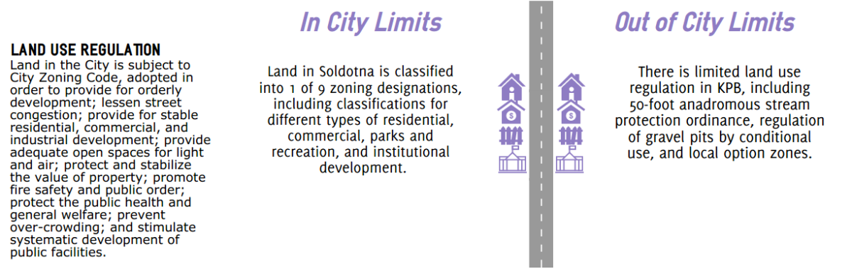 Soldotna Pic Land Use Regs